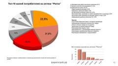 Источник: Исследование болевых точек аптечных сетей на основе отзывов в Интернете Общественное движение «Фармпотреб»