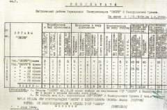Результаты зафронтовой работы Управления контрразведки Смерш 3 Белорусского фронта с 01.10.1943 по 01.04.1944 года