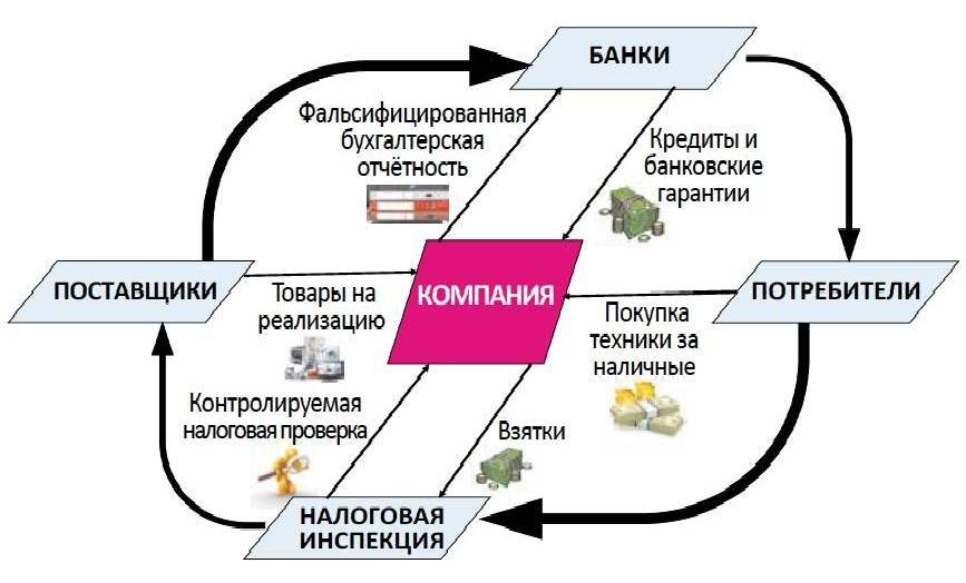 уголовное дело за неуплату кредита как проверить машину по вин коду в казахстане бесплатно