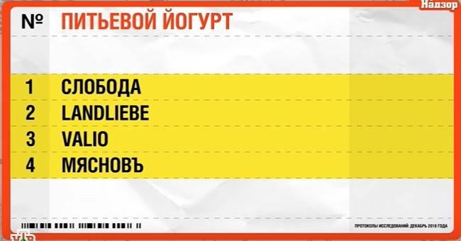 Чем «Слобода», «Мясновъ» и «Valio» компенсируют нехватку молока и что добавлено в йогурт «Landlibe»