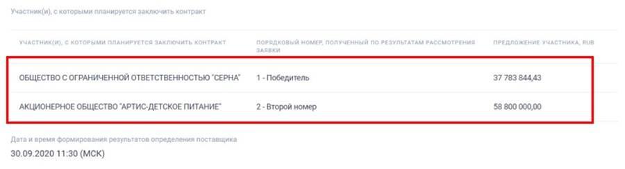 Демпинг «Серны» на торгах стал причиной урезания порций в детсадах Петербурга