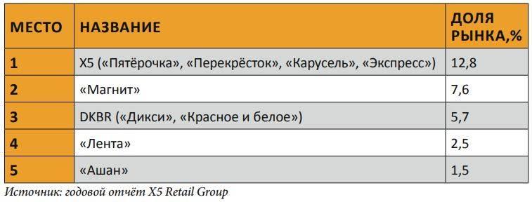 Доли крупнейших компаний на рынке продуктового ретейла в России