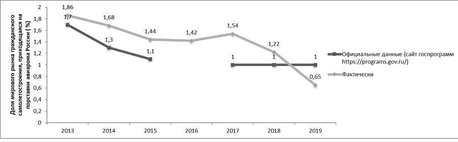 График динамики рынка, составленный на базе официальных данных Минпромторга и объективной международной информации