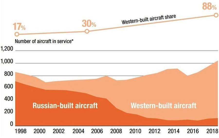 Анализ корпорации Airbus динамики присутствия самолётов российского производства на рынке СНГ с 1998 по 2018 годы