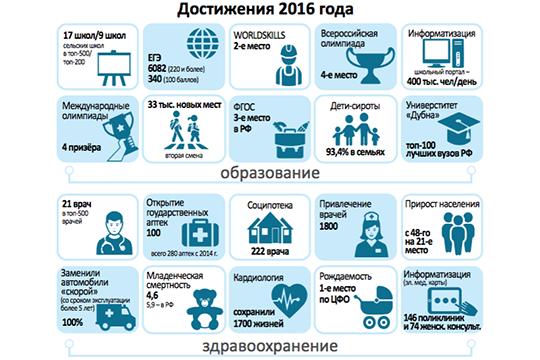 Московская область сохраняет высокие темпы развития по итогам 2016 года