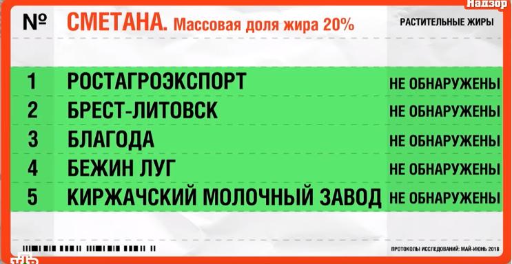 Почему эксперты не советуют покупать сметану «Ростагроэкспорт» и «Киржачский молочный завод», и где хитрят производители