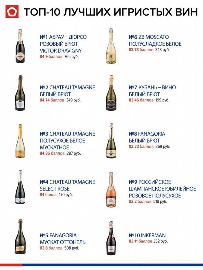 Роскачество опубликовало итоги исследования российского игристого вина