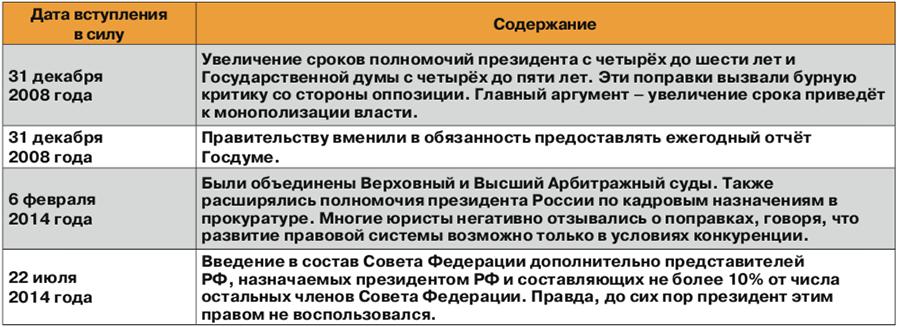 Российский Основной закон ждут масштабные правки?