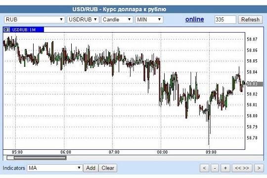 Курс доллара насей день : валюта растет, руб.  падает