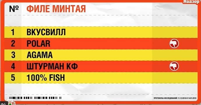 Сколько воды в филе минтая «Polar» и кто прячется в рыбе производства «Штурман КФ»