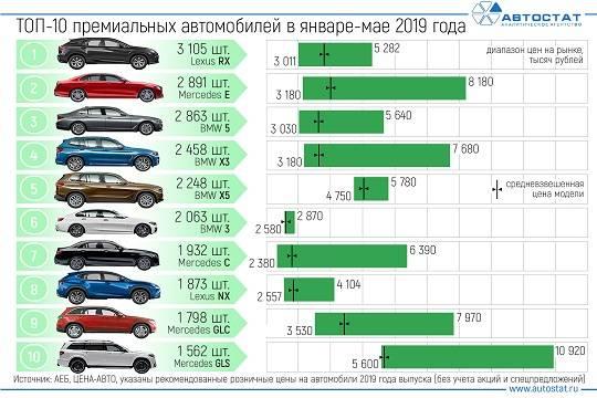 Стали известны самые продаваемые в России премиальные автомобили