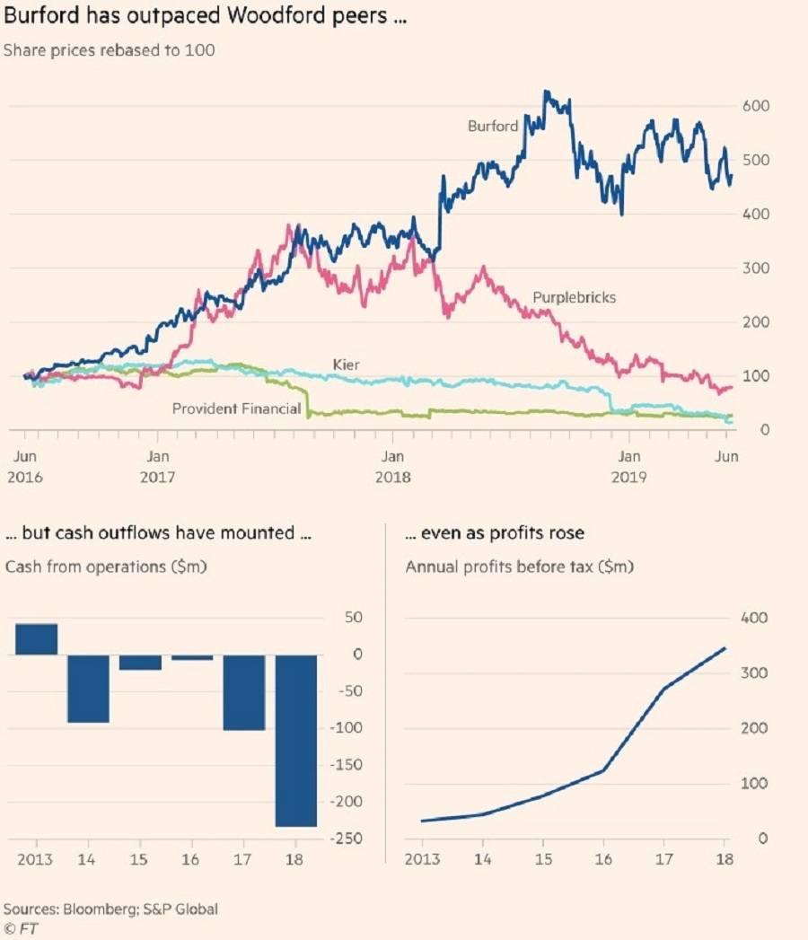 The Financial Times рассказала об огромных убытках и рисках акционеров компании, специализирующейся на финансировании судебных разбирательств