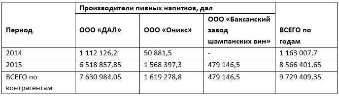 Поставки пивных напитков ООО Минерал-А в адрес ООО «Профит» в 2014-2015 гг.