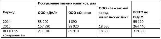 Закупки пивных напитков ООО «Минерал-А» в 2014-2015 гг.